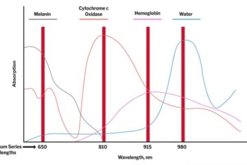 Fysiologien bag laserbehandling